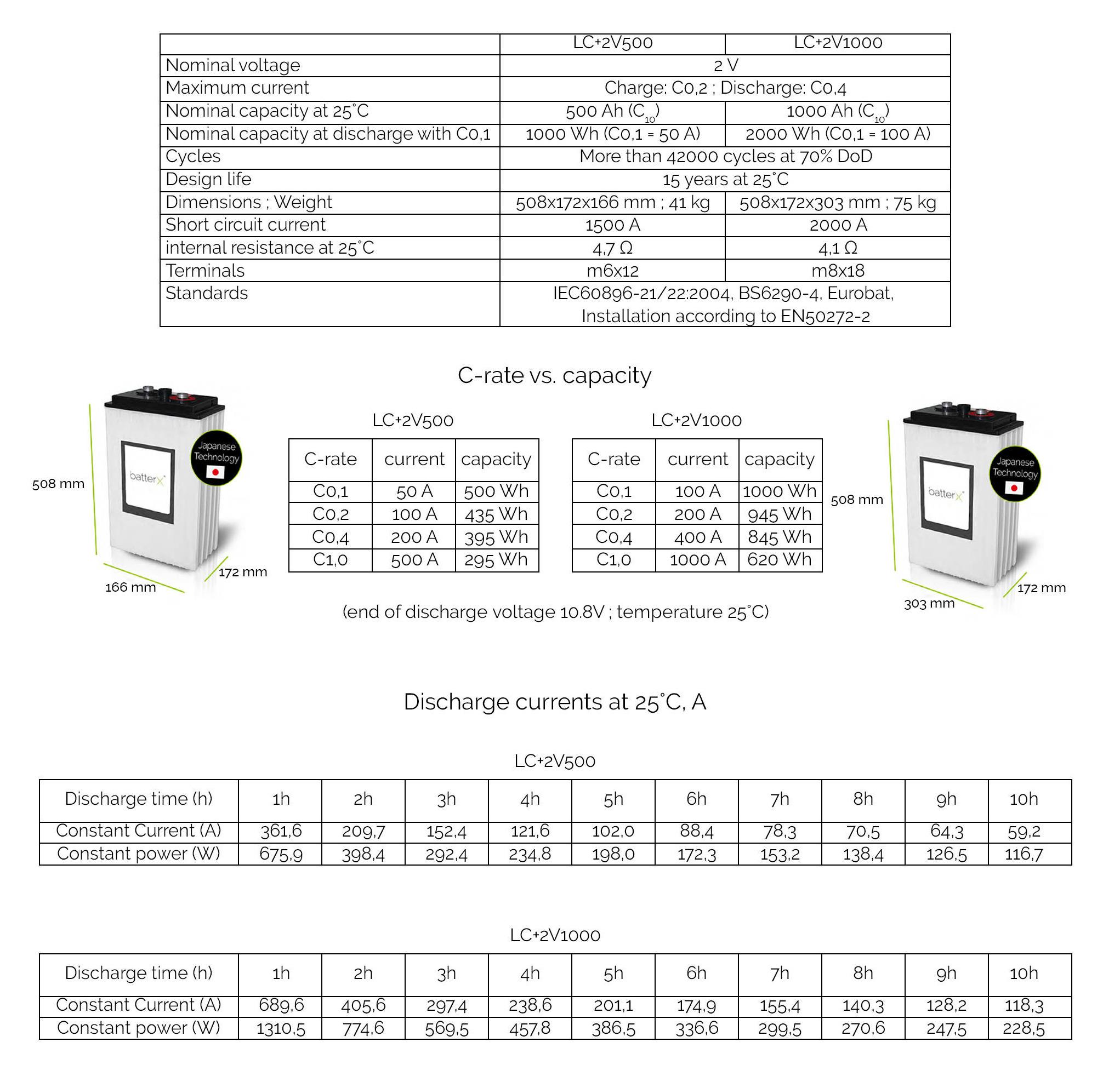 Baterías de Carbono BatterX